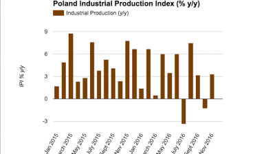 Polish industrial production returns to growth in November