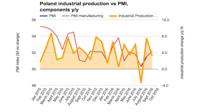 Polish industrial production growth slows again in September