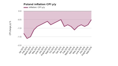 Polish deflation slows to 0.5% in September