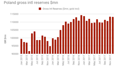 Polish foreign reserves fall in December