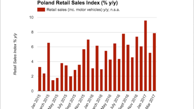 Polish retail sales rebound in March