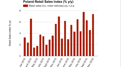 Polish retail sales rebound in November