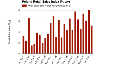 Polish retail sales grow 5.2% y/y in February