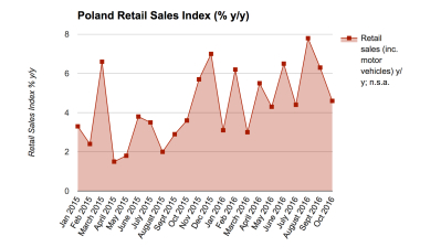 Polish retail sales growth slows to 4.6% y/y in October