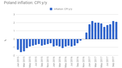 Poland's CPI growth confirmed at 2.1% y/y in October