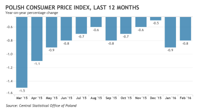 Poland's rate setters unlikley to be spurred into action by persistent deflation