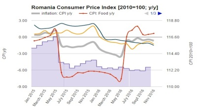 Romania's inflation dives to negative 0.7% y/y in November