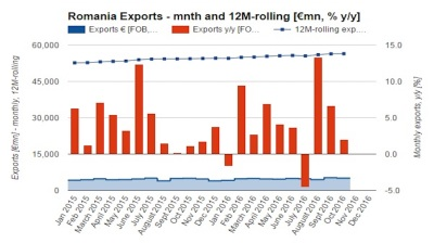 Romanian export growth eases to 2% y/y in October