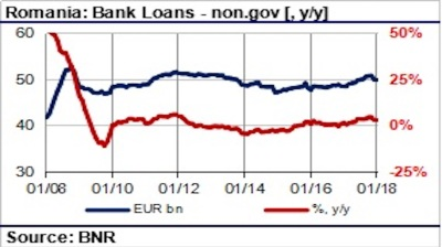 Credit expansion robust in Romania despite rising interest rates
