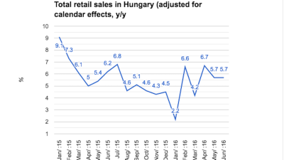 Hungarian retail sales recovery extended by June growth