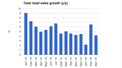 Hungarian retail sales growth continues recovery in March
