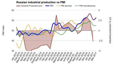 Russia's Services PMI ends strongest quarter in years