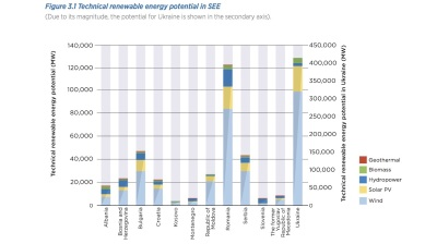SEE renewable energy potential estimated at 740 GW