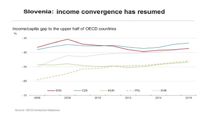 OECD upgrades 2017 GDP growth outlook for Slovenia
