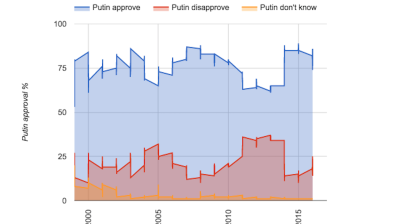 Putin approval rating at 4-year high of 86%