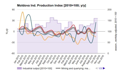 Moldovan industrial data confirms volatile, low-growth performance