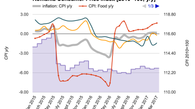 Romania's consumer prices up 0.2% y/y in March