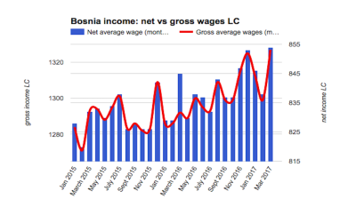 Bosnia's average net wage up 1.4% y/y in March
