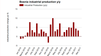 Bosnia's industrial production growth accelerates in April