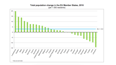 Sharp population declines reported in Baltic states, Southeast Europe