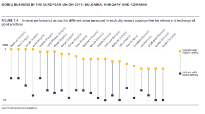 Smaller cities more business-friendly than capitals in Bulgaria, Hungary