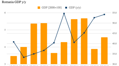 Romania's GDP growth accelerates to 5.9% y/y in Q2
