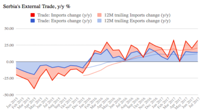 Serbia's exports up 13.2% y/y in January-July