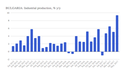 Bulgaria's industrial production growth accelerates in July