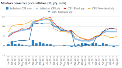 Moldova's inflation steady at 7.3% y/y in August, core inflation eases