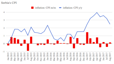 Serbia's headline inflation eases to 2.5% y/y in August