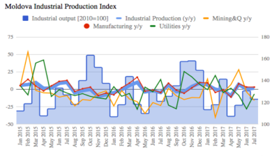 Moldova's industrial structure improves despite sluggish growth rates
