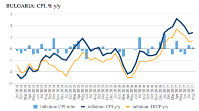 Bulgaria's CPI inflation accelerates