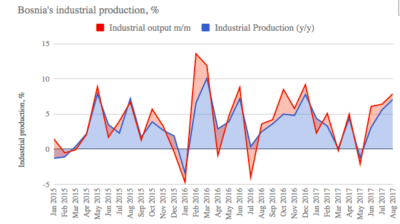 Bosnia's industrial production growth accelerates in August