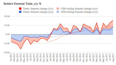 Serbia's exports up 13.4% y/y in January-August