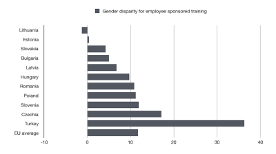 Female employees get better training opportunities in CEE than Western Europe