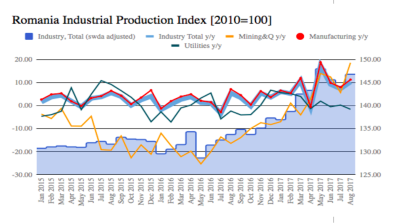 Romania's industrial growth remains strong at 8.7% y/y in July-August