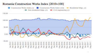 Romania's residential construction index exceeds pre-crisis maximum