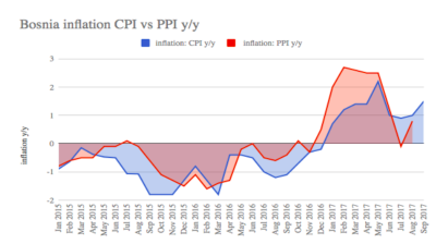 Bosnia's CPI rises 1.5% y/y in September