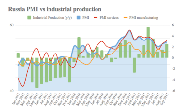 Russia's Services PMI growth softens in October
