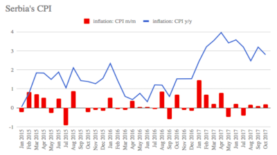 Serbia's headline inflation at 2.8% y/y in October