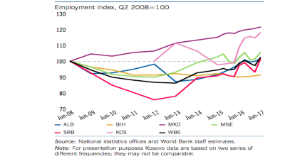 Employment back to pre-crisis levels in Western Balkans