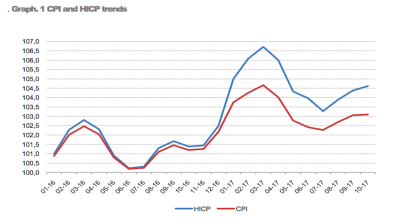 Albania reports 3.2% HICP inflation in October