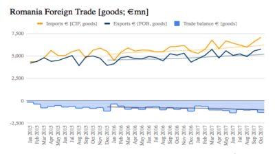 Romania's imports hit new maximum in October