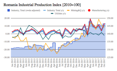 Romania's industrial output 11.6% up y/y in October