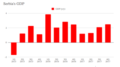 Serbia's GDP increased 2.5% y/y in Q4, flash estimates shows