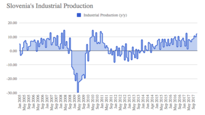 Slovenia's industrial production up 8% y/y in 2017