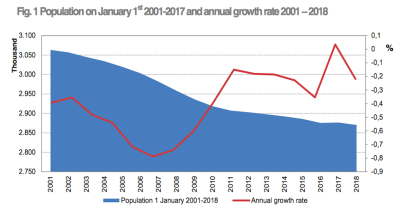 Albania's population growth returns to downward trend in 2017