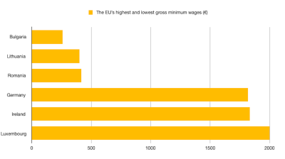 Bulgaria has the lowest gross minimum wage in EU and EEA, KPMG study shows