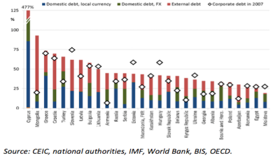 CEE/CIS economies at risk from high corporate indebtedness