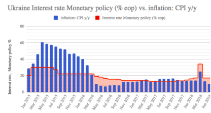 Ukraine central bank increases key rate by 0.5 pp to 17.5%